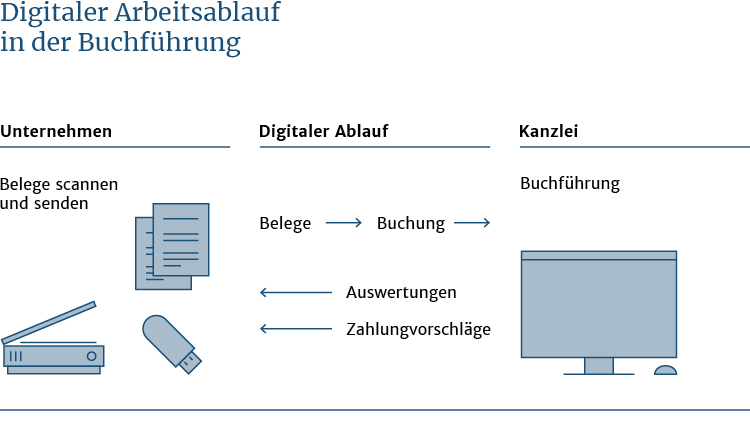 ROESSLER_Web_750x425_Grafik_Buchhaltung_online_RZ